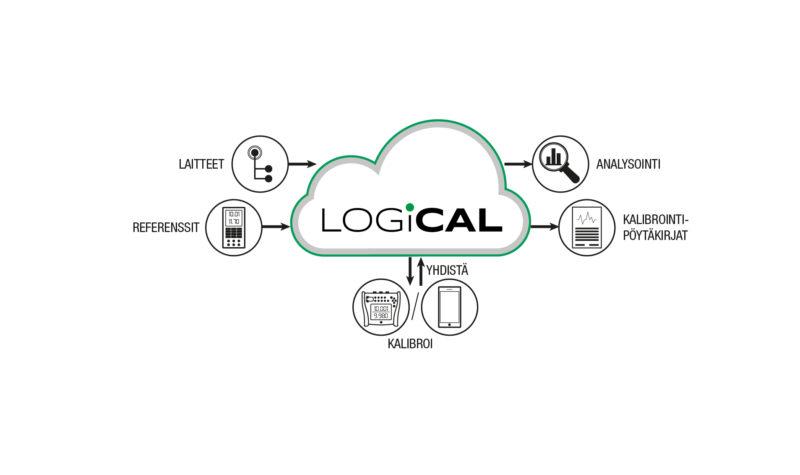 LOGiCAL - Pilvipohjainen kalibrointiohjelmisto