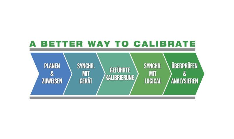 Kalibrierungen mit der LOGiCAL Kalibriersoftware durchführen