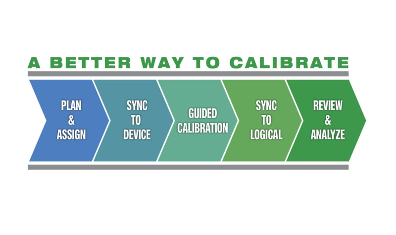Subscription-based Calibration software Beamex LOGiCAL