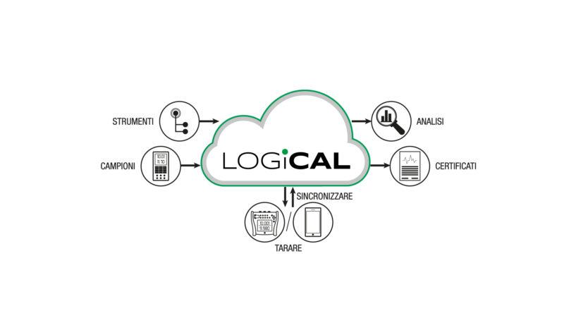 LOGiCAL Software di Calibrazione Cloud