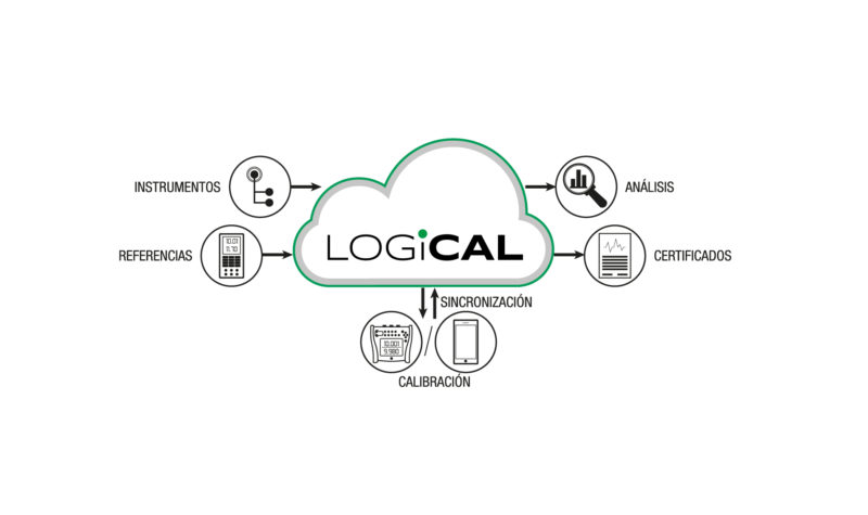 Software de calibración LOGiCAL basado en la nube