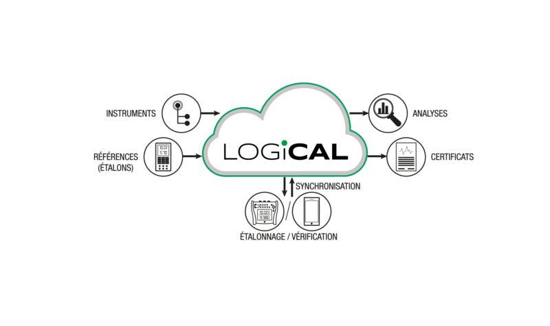 LOGiCAL Logiciel de Métrologie Industrielle basé sur le cloud