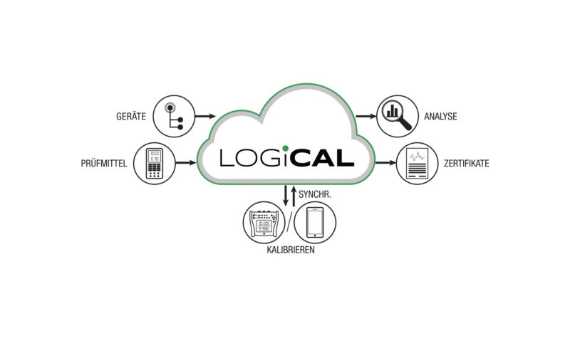 Beamex LOGiCAL Cloud-basierte Kalibriersoftware